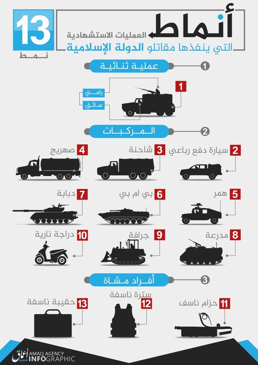 أنماط-العمليات-الاستشهادية-التي-ينفذها-مقاتلو-الدولة-الإسلامية
